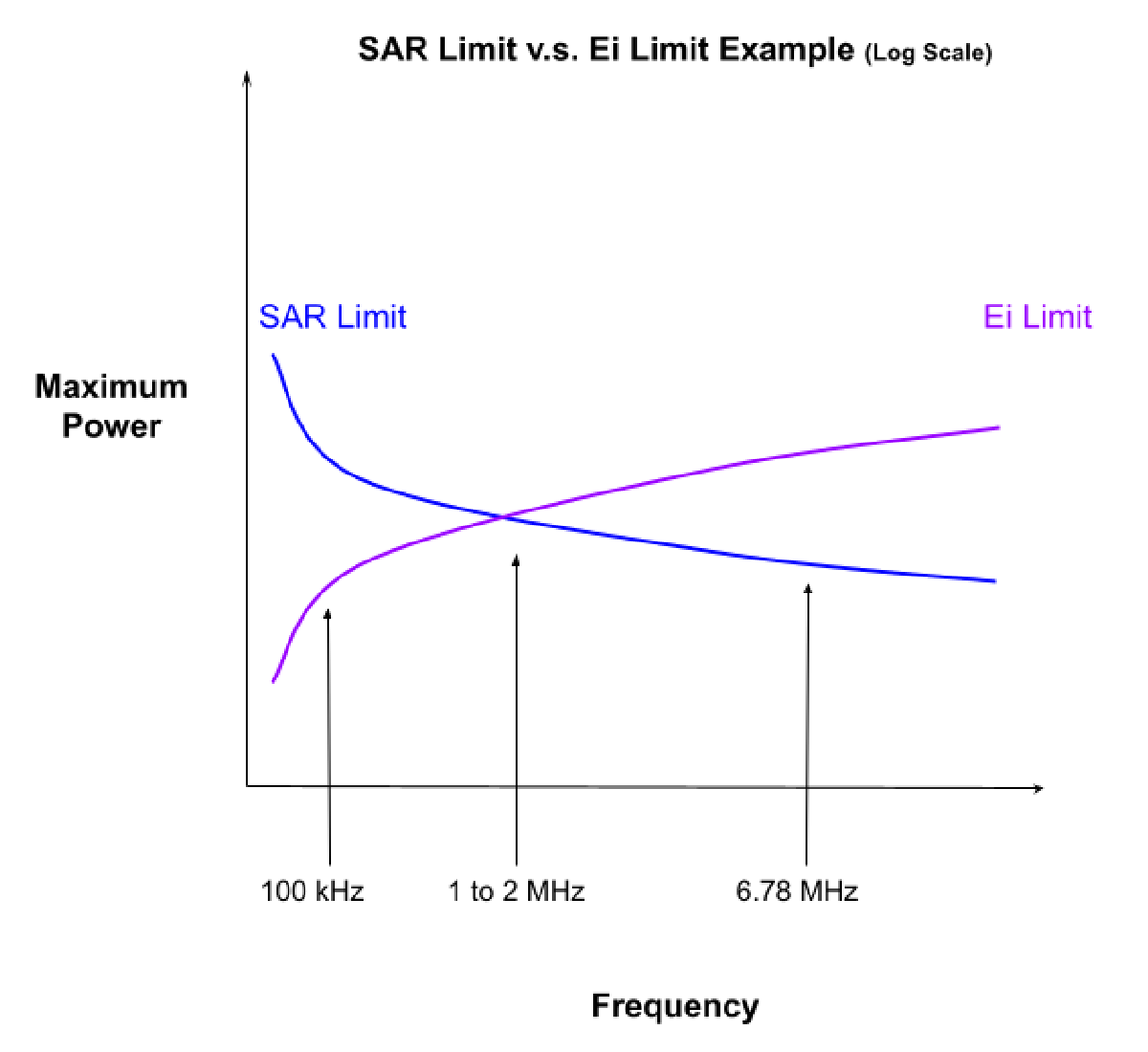 SAR Limit vs Ei Limit