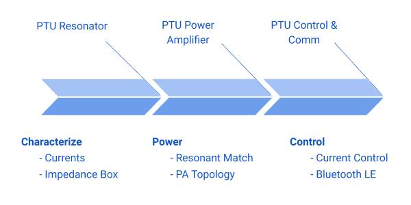 PTU Design