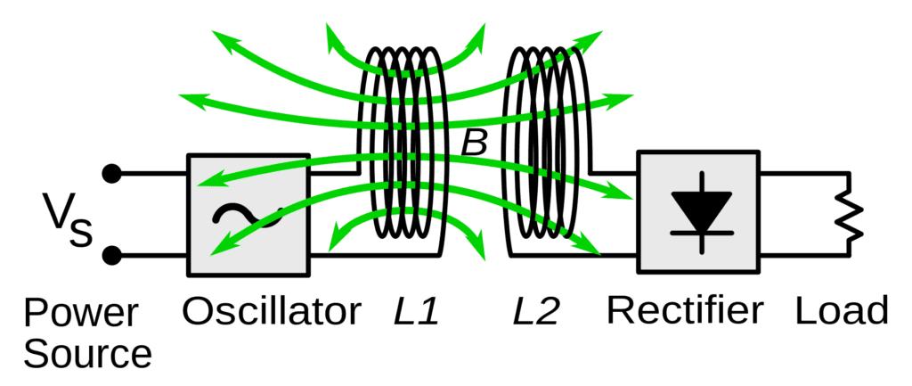 Wireless power field